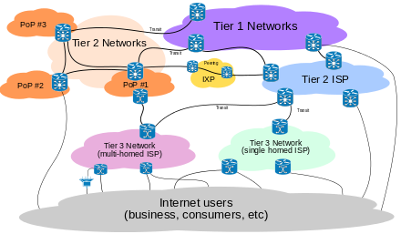 VoIP and Internet Service Providers for small business