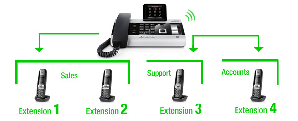 Call Groups for VoIP Phone System