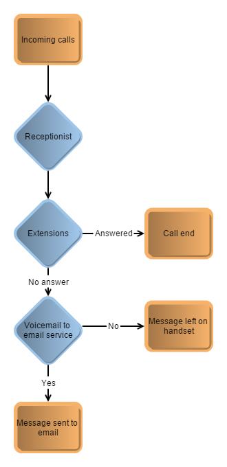 virion business telephone system Call Flow Scenario 1