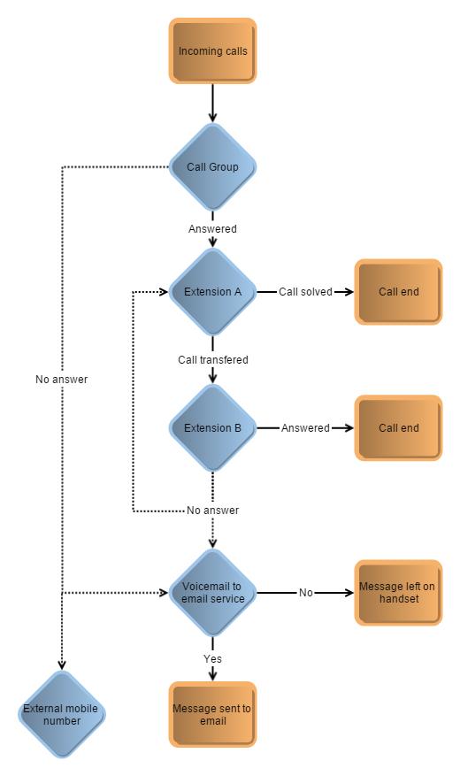 virion business telephone system Call Flow Scenario 2