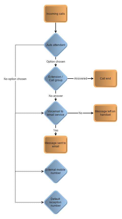 virion business telephone system Call Flow Scenario 3